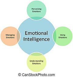 ábra, érzelmi, ügy, értelem