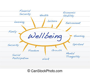 ábra, wellbeing