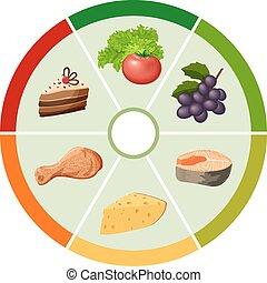 élelmiszer, diagram, gördít, egészség