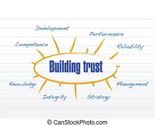 épület, formál, tröszt, tervezés, ábra