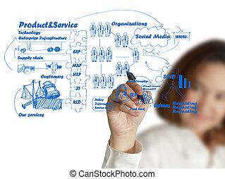 ügy, eljárás, üzletasszony, gondolat, kéz, bizottság, rajz
