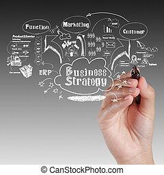 ügy, eljárás, gondolat, stratégia, bizottság, kéz, rajz