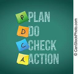 akció, üzenet, terv, ábra, ellenőriz