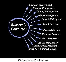 alkatrészek, electronic kereskedelem, tizenkettő