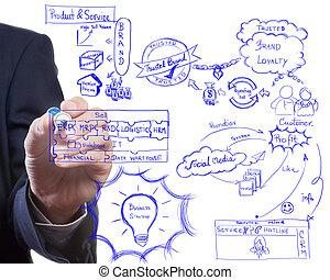 bizottság, stratégia, gondolat, rajz, ember, eljárás, marketing, ügy, brading, modern