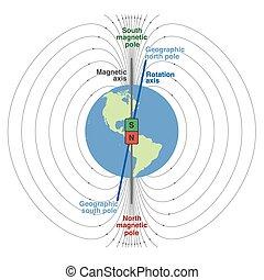 bolygó, mező, geomagnetic, földdel feltölt