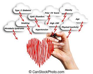 cardiovascular, kockáztat, betegség