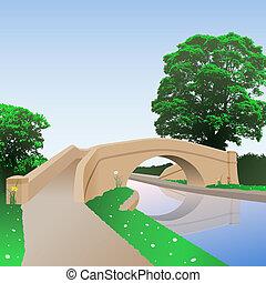 csatorna, bridzs