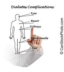 cukorbaj, complications