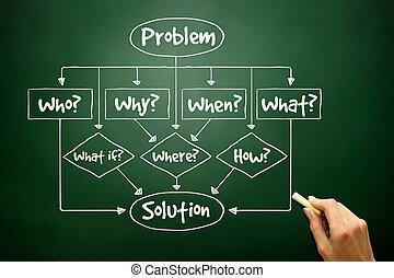 diagram, alapvető, -, kihallgat, probléma, folyik, kéz, húzott, oldás