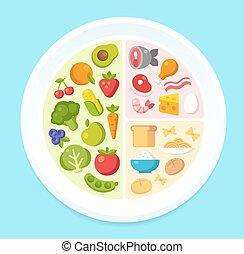 egészséges táplálék, diagram