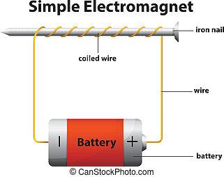 egyszerű, elektromágnes