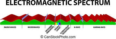 elektromágneses, színkép