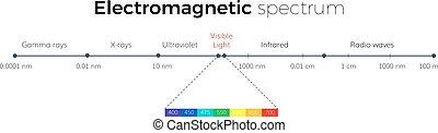 elektromágneses, színkép, mérleg