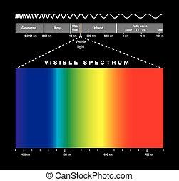 elektromágneses, visibl, színkép
