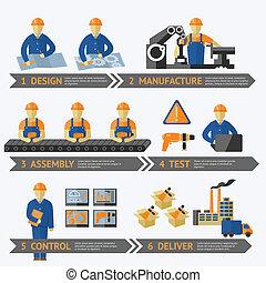 eljárás, termelés, gyár, infographic