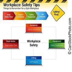 emlékezik, ruhanemű, diagram, biztonság, workplace, meglegyintés