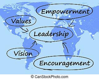 empowerment, buzdítás, ábra, vezetés, becsül, látomás, látszik