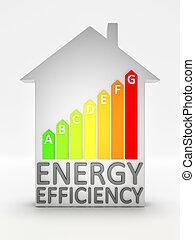 energia, termelékenység, épület