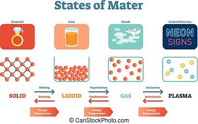erős, vektor, tudományos, plasma., nevelési, mater, poszter, fizika, folyadékok, egyesült államok, ábra, gáz