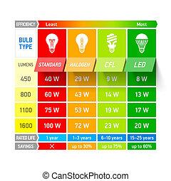 fény, összehasonlítás, diagram, gumó, infogra