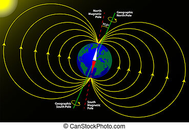 földdel feltölt, magnetic evezőrúd, földrajzi