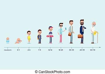 feláll., ember, fejlődés, öreg, lakóhely, graph., élet, age., születés, felnövés, előad, biciklizik