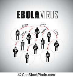 fogalom, emberek, kinyújtás, graphi, -, járvány, vektor, ebola