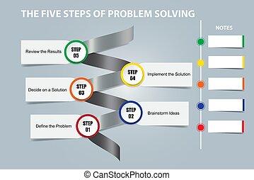 fogalom, kibogoz, vektor, öt, lépések, probléma