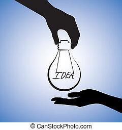 fogalom, szó, helyettesít, más., kibogoz, gondolat, ábra, egy személy, grafikus, alkalmaz, szállít, fény, lelet, gumó, probléma, ellátás, oldás, vagy, szál