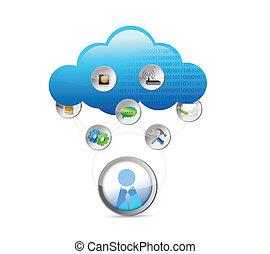 fogalom, technológia, felhő, ábra, kiszámít
