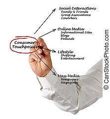 fogyasztó, touchpoints
