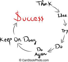 gondolkodás, sikeres, lenni