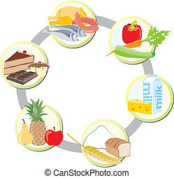 hús, élelmiszer, baromfi, groups: