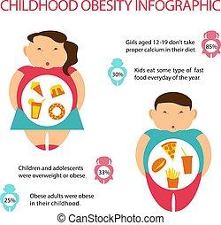 infographic., hájasság, gyermekkor