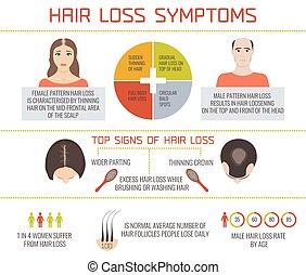 infographics, kár, haj, tünetek
