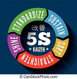 japán, metodika, vezetőség, kaizen, 5s