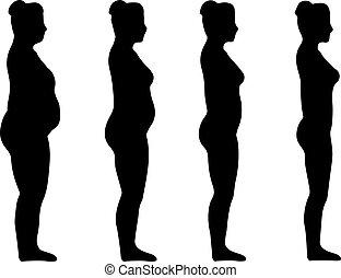 kár, nő, súly