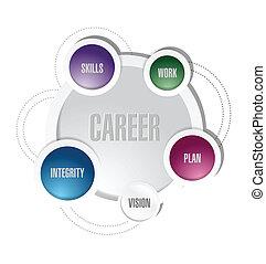 karrier, ábra, tervezés, ábra