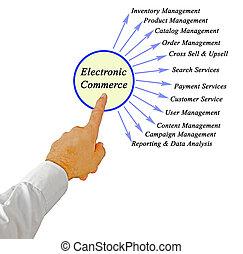 kereskedelem, alkatrészek, tizenkettő, elektronikus