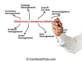 kereskedelem, oldás, elektronikus