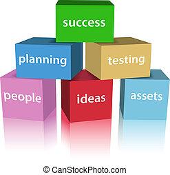 kialakulás, termék, ügy, dobozok, siker