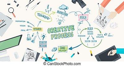 kreatív, fogalom, eljárás