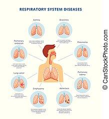 légzési betegség, rendszer, ábra, tájékoztató, vektor, emberi, illustration.
