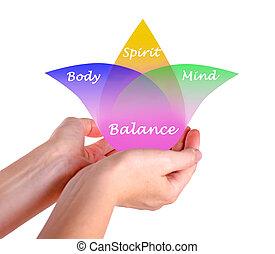lélek, egyensúly, elme, test