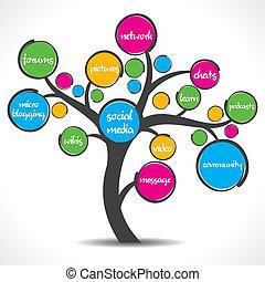 média, fa, színes, társadalmi