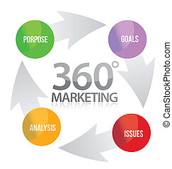 marketing, 360, ábra, biciklizik