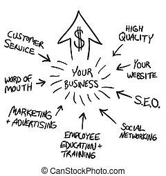 marketing, folyamatábra, ügy