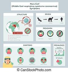 mers-cov, középkelet, légzési, szindróma, infographics, coronavirus