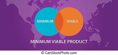 metszőpont, viable, mvp, karika, minimális, termék, eljárás, ábra